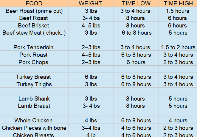How Long To Slow Cook Meat Cooking Times At Low Temperature